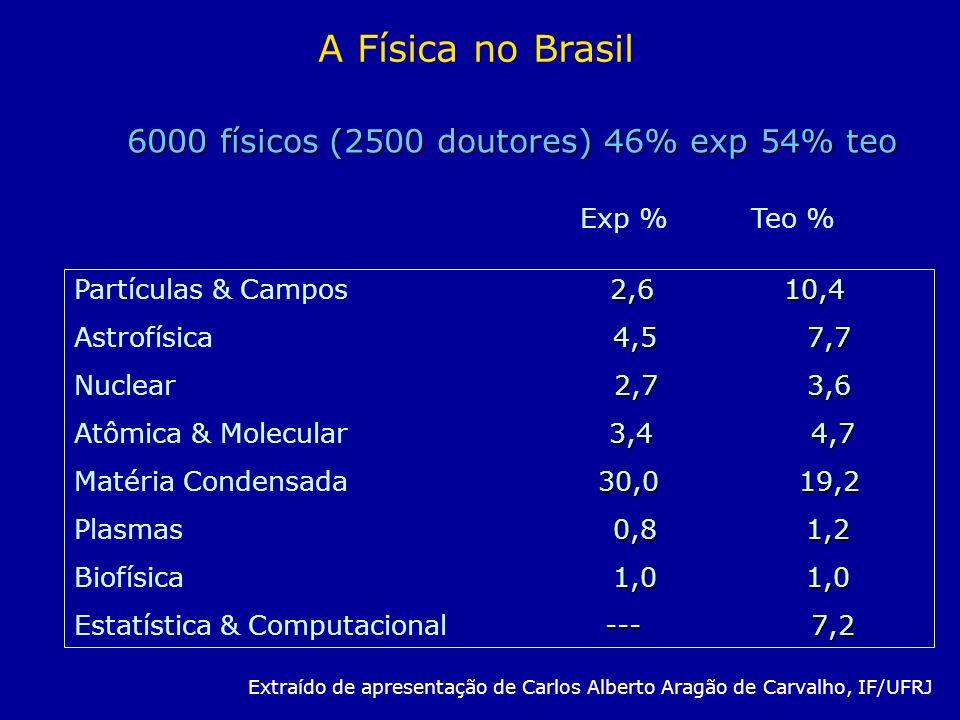 2,6 10,4 Partículas & Campos 2,6 10,4 4,5 7,7 Astrofísica 4,5 7,7 2,7 3,6 Nuclear 2,7 3,6 3,4 4,7 Atômica & Molecular 3,4 4,7 30,0 19,2 Matéria Conden