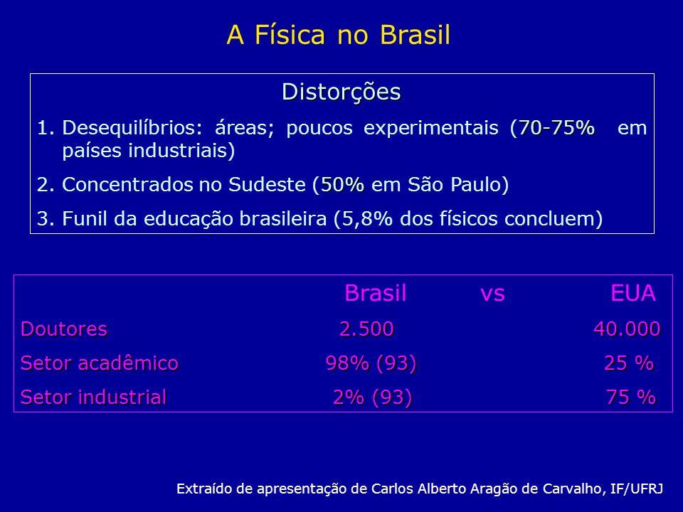 Distorções 70-75% 1.Desequilíbrios: áreas; poucos experimentais (70-75% em países industriais) 50% 2.Concentrados no Sudeste (50% em São Paulo) 3.Funi
