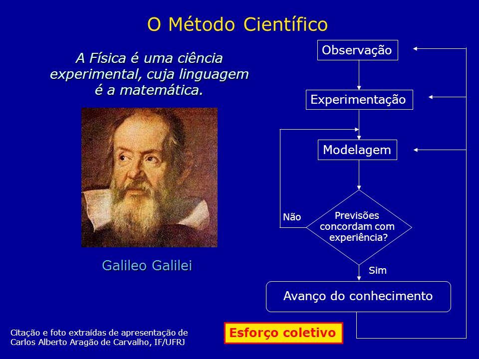 A Física é uma ciência experimental, cuja linguagem é a matemática. O Método Científico Observação ExperimentaçãoModelagem Previsões concordam com exp