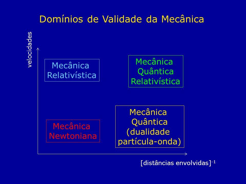 Domínios de Validade da Mecânica velocidades [distâncias envolvidas] -1 Mecânica Newtoniana Mecânica Relativística Mecânica Quântica (dualidade partíc