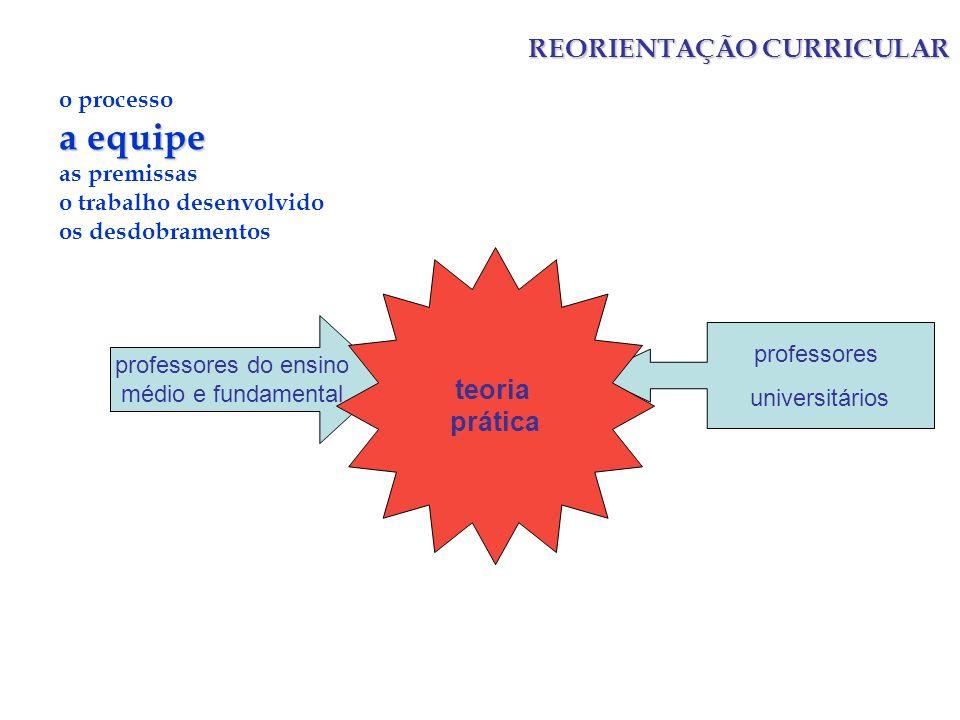 REORIENTAÇÃO CURRICULAR o processo a equipe as premissas o trabalho desenvolvido os desdobramentos 3 GRUPOS: ENSINO MÉDIO E FUNDAMENTAL (5a a 8a) (M.F.Barroso) ENSINO NORMAL (M.Mandarino) EDUCAÇÃO DE JOVENS E ADULTOS (C.Dottori) ÁREAS: LINGUAGENS E CÓDIGOS CIÊNCIAS DA NATUREZA E MATEMÁTICA CIÊNCIAS HUMANAS FORMAÇÃO PEDAGÓGICA EQUIPES GRANDES COM SUBDIVISÕES E INTERCOMUNICAÇÕES