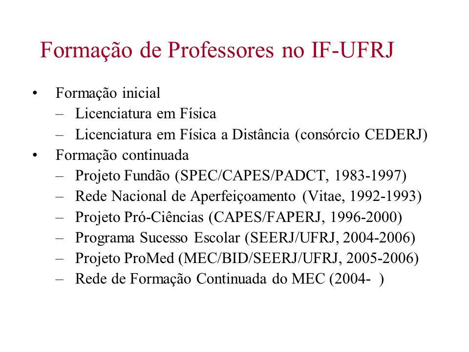 Programa de Pós-Graduação em Ensino de Física Mestrado Profissional em Ensino de Física Objetivos: Aperfeiçoamento profissional de professores de Física.