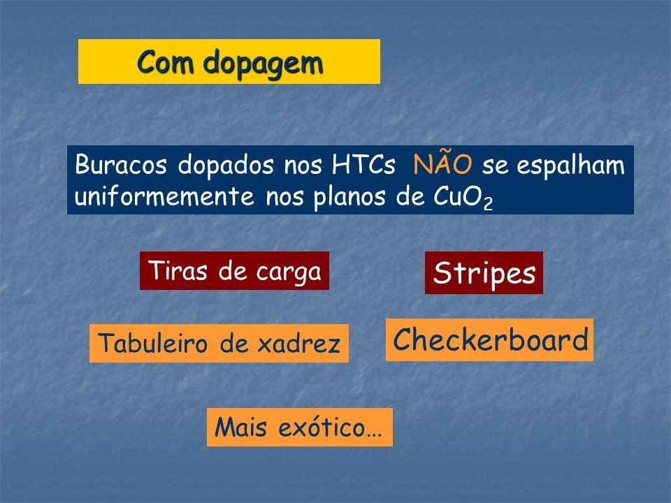 Checkerboard Mais exótico… Stripes Com dopagem Buracos dopados nos HTCs NÃO se espalham uniformemente nos planos de CuO 2 Tiras de carga Tabuleiro de