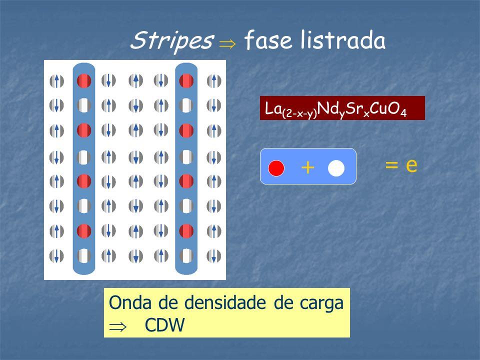 Stripes fase listrada Onda de densidade de carga CDW La (2-x-y) Nd y Sr x CuO 4 + = e