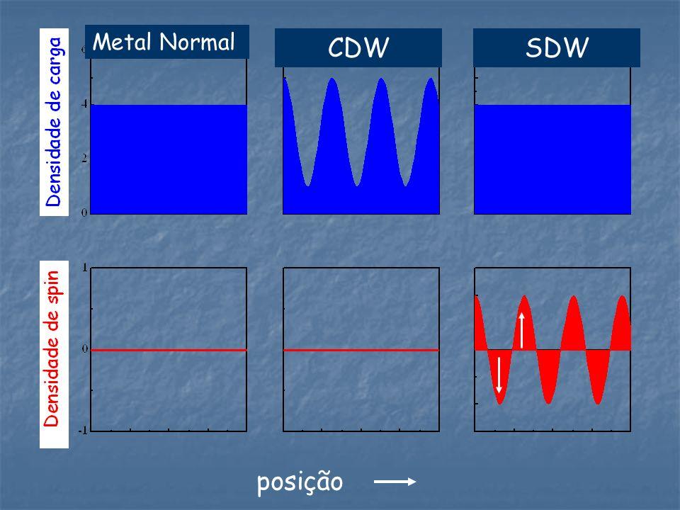 Metal Normal CDWSDW posição