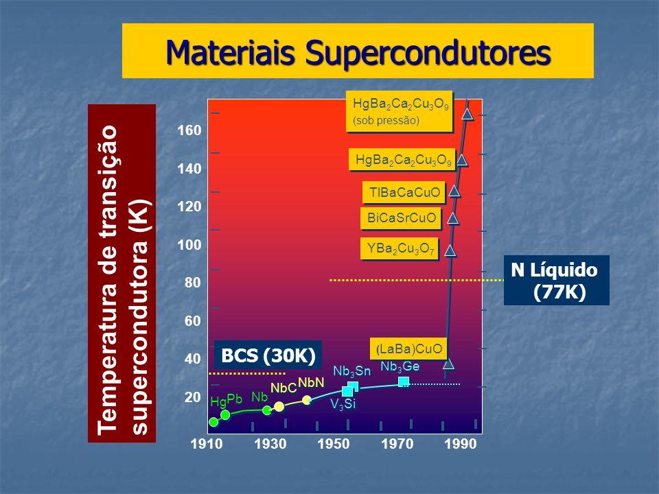 Materiais Supercondutores 19101930195019701990 20 40 60 80 100 120 140 160 Temperatura de transição supercondutora (K) Hg Pb Nb NbC NbN V 3 Si Nb 3 Sn