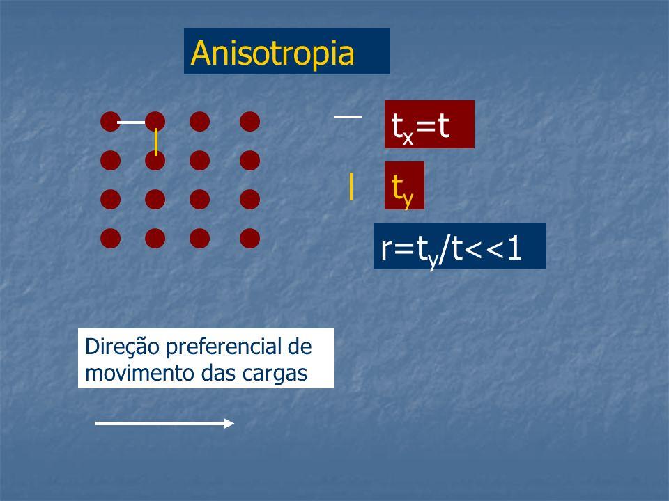 Anisotropia t x =t tyty r=t y /t << 1 Direção preferencial de movimento das cargas