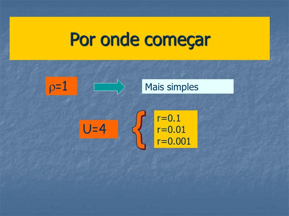 =1 Por onde começar Mais simples U=4 r=0.1 r=0.01 r=0.001