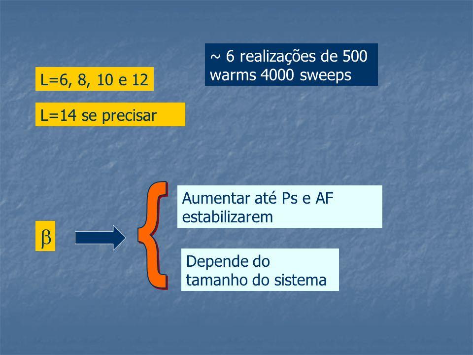 ~ 6 realizações de 500 warms 4000 sweeps L=6, 8, 10 e 12 Aumentar até Ps e AF estabilizarem Depende do tamanho do sistema L=14 se precisar