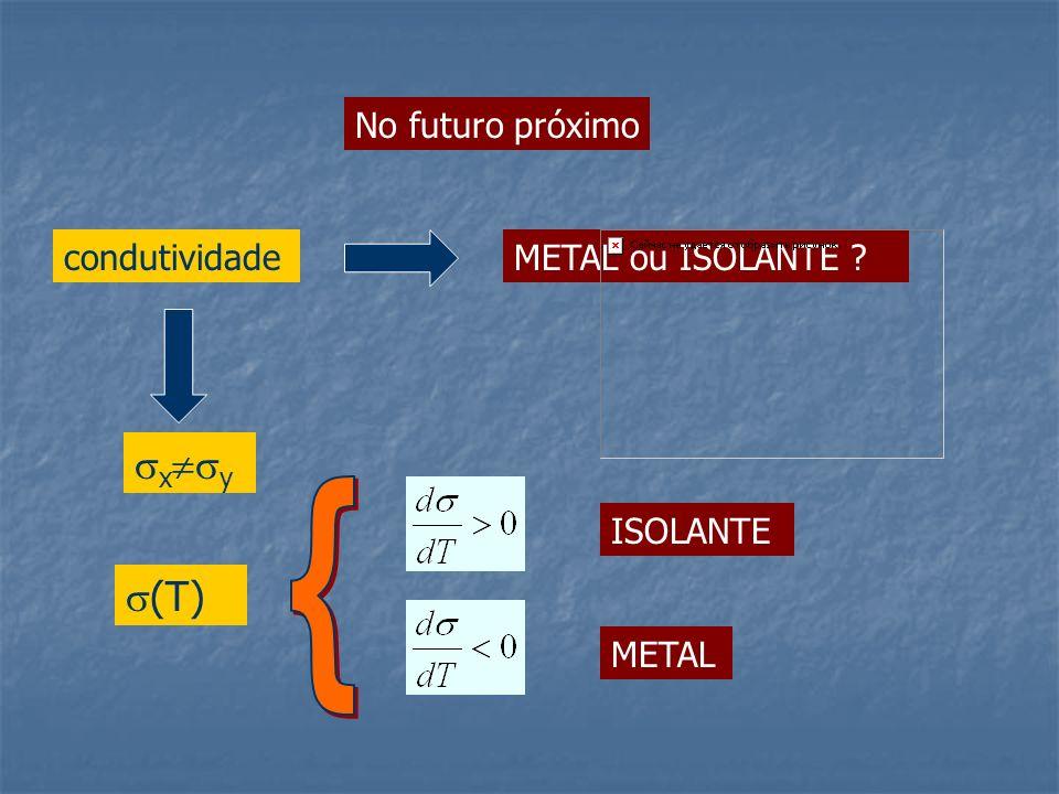 No futuro próximo condutividadeMETAL ou ISOLANTE ? x y (T) METAL ISOLANTE