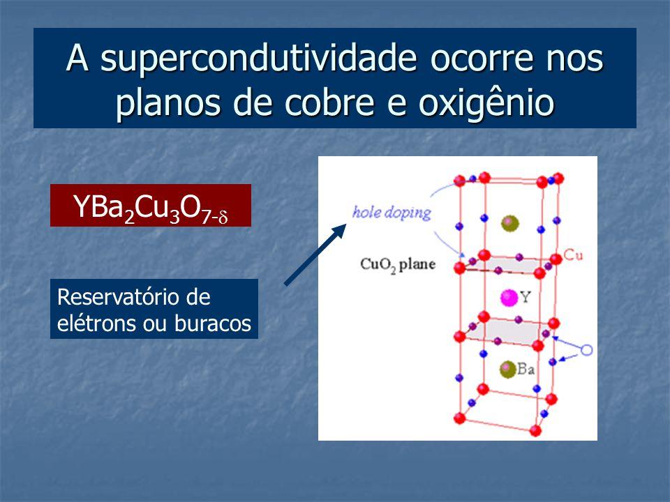 A supercondutividade ocorre nos planos de cobre e oxigênio YBa 2 Cu 3 O 7- Reservatório de elétrons ou buracos