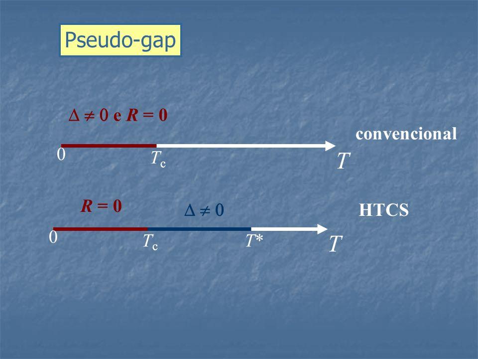T TcTc 0 T*T* HTCS T TcTc 0 convencional e R = 0 R = 0 Pseudo-gap