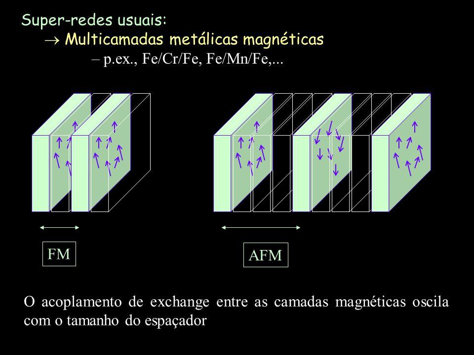 FM AFM O acoplamento de exchange entre as camadas magnéticas oscila com o tamanho do espaçador Super-redes usuais: Multicamadas metálicas magnéticas –