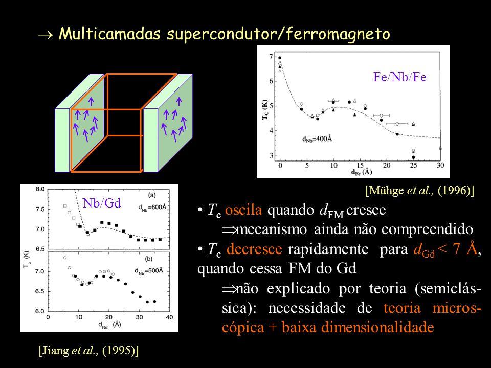 Multicamadas supercondutor/ferromagneto Fe/Nb/Fe Nb/Gd T c oscila quando d FM cresce mecanismo ainda não compreendido T c decresce rapidamente para d