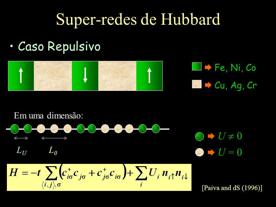 Super-redes de Hubbard Fe, Ni, Co Cu, Ag, Cr U 0 U = 0 Em uma dimensão: Caso Repulsivo [Paiva and dS (1996)] LULU L0L0