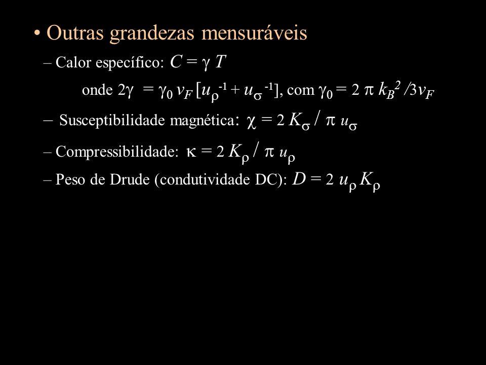 Outras grandezas mensuráveis – Calor específico: C = T onde 2 = 0 v F [u -1 + u -1 ], com 0 = 2 k B 2 / 3 v F – Susceptibilidade magnética : = 2 K / u