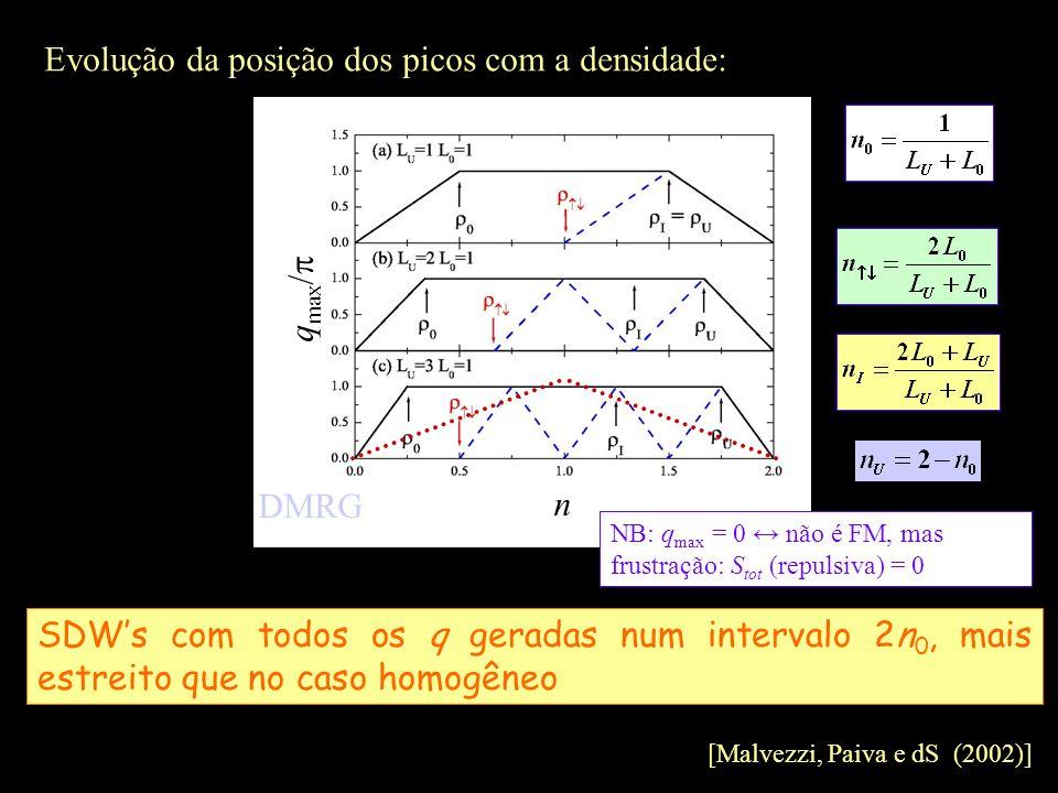 Evolução da posição dos picos com a densidade: [Malvezzi, Paiva e dS (2002)] SDWs com todos os q geradas num intervalo 2n 0, mais estreito que no caso