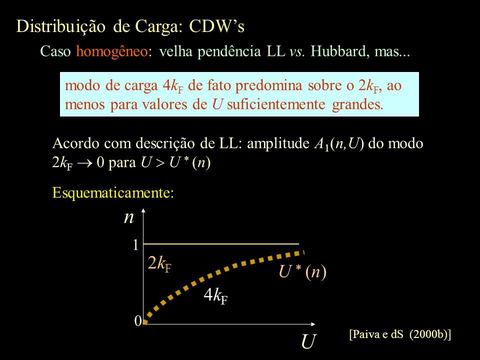modo de carga 4k F de fato predomina sobre o 2k F, ao menos para valores de U suficientemente grandes. Distribuição de Carga: CDWs Caso homogêneo: vel