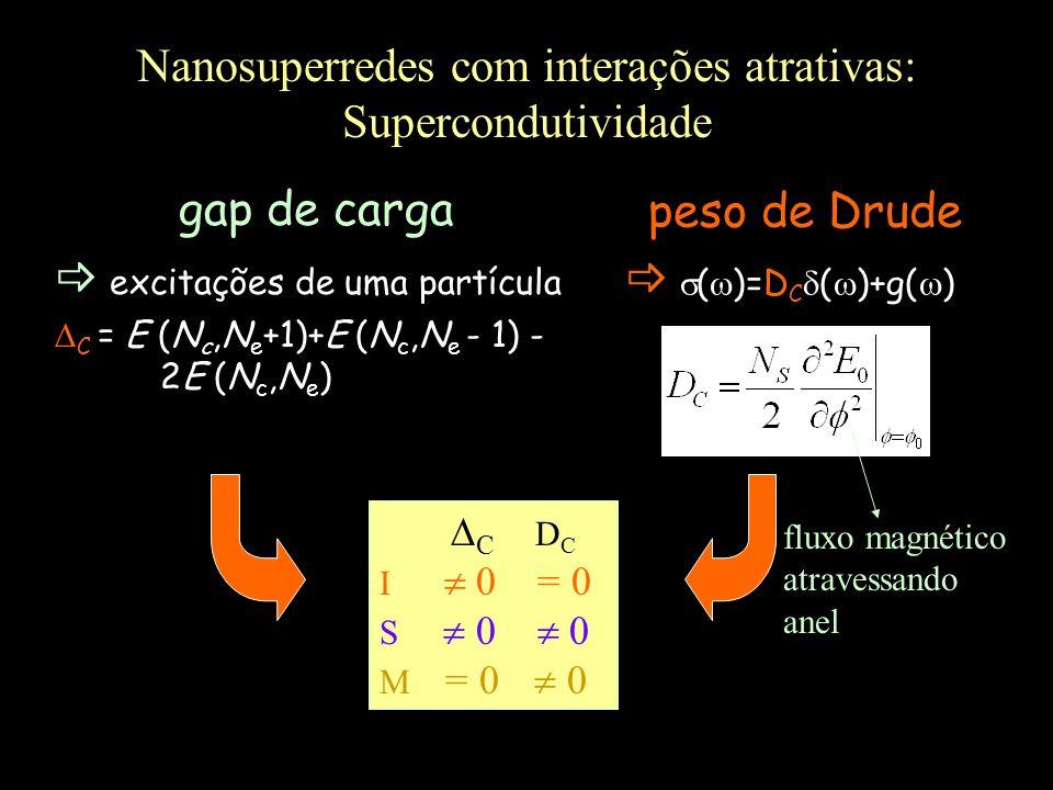 Nanosuperredes com interações atrativas: Supercondutividade gap de carga excitações de uma partícula C = E (N c,N e +1)+E (N c,N e - 1) - 2E (N c,N e
