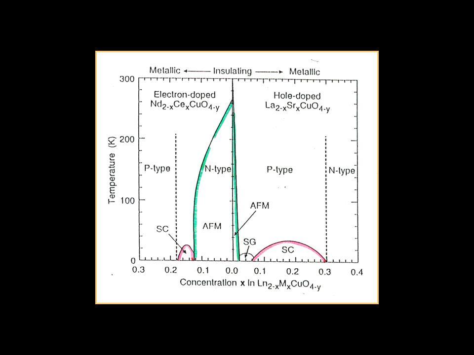 Diagrama de fases SRs de Líquidos de Luttinger U = 0 (g = 1) U 0 (g 1) longas [Silva-Valencia, Miranda e dS (2001,2002)] Isolante sem gap metal isolante de Mott (gap) Isolante sem gap LL