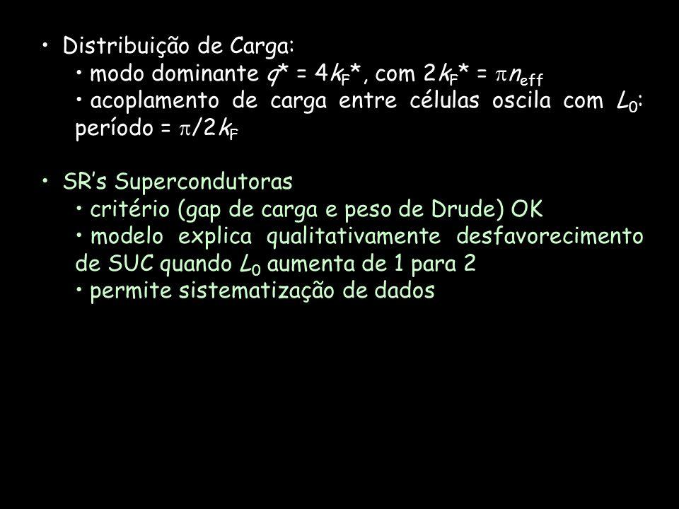 Distribuição de Carga: modo dominante q* = 4k F *, com 2k F * = n eff acoplamento de carga entre células oscila com L 0 : período = /2k F SRs Supercon