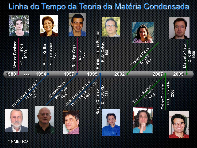 2009 Marcello Neto Monica Bahiana Thereza Paiva Dr. CBPF 1999 Linha do Tempo da Teoria da Matéria Condensada 200220071994 Belita Koiller Raimundo dos