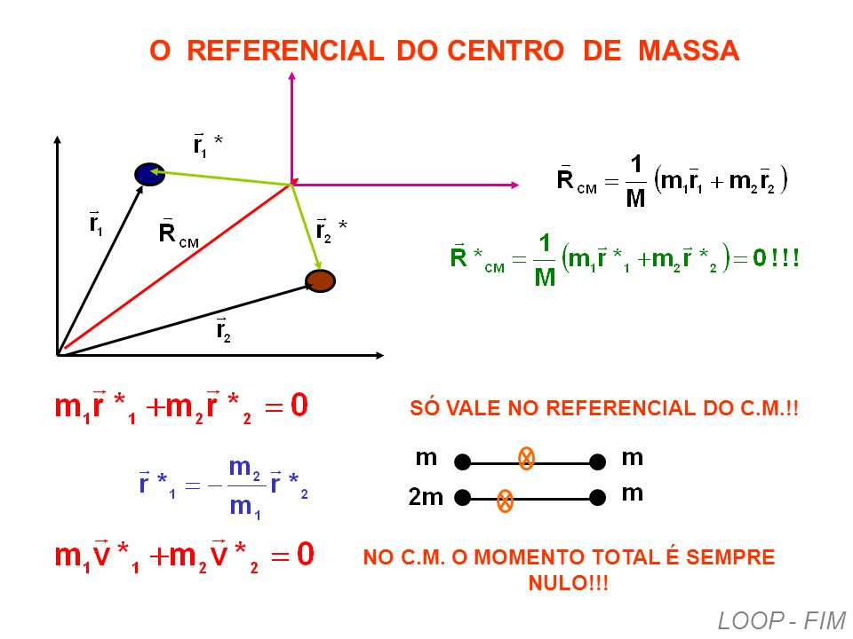O REFERENCIAL DO CENTRO DE MASSA SÓ VALE NO REFERENCIAL DO C.M.!! NO C.M. O MOMENTO TOTAL É SEMPRE NULO!!! LOOP - FIM
