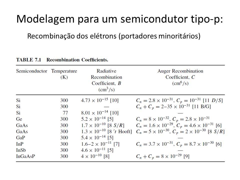 Modelagem para um semicondutor tipo-p: Recombinação dos elétrons (portadores minoritários)