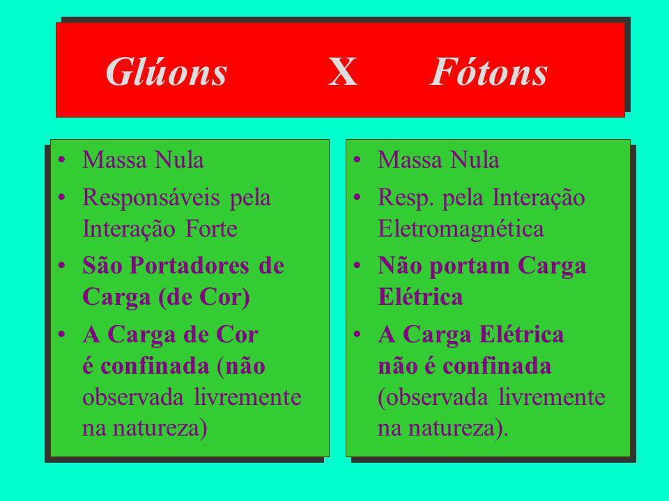 Partículas no Modelo Padrão (Partículas Fundamentais ou Elementares) FÉRMIONS (Spin 1/2) Campos de Matéria quarks (u, d, s, c, t, b) léptons (e, e,,,,