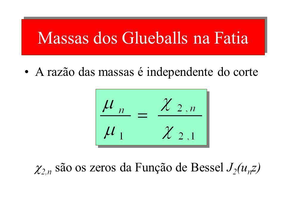 Fatia do AdS II H. Boschi e N. Braga (2003) usam a fatia do AdS para calcular massas para Glueballs a partir dos zeros das funções de Bessel As massas