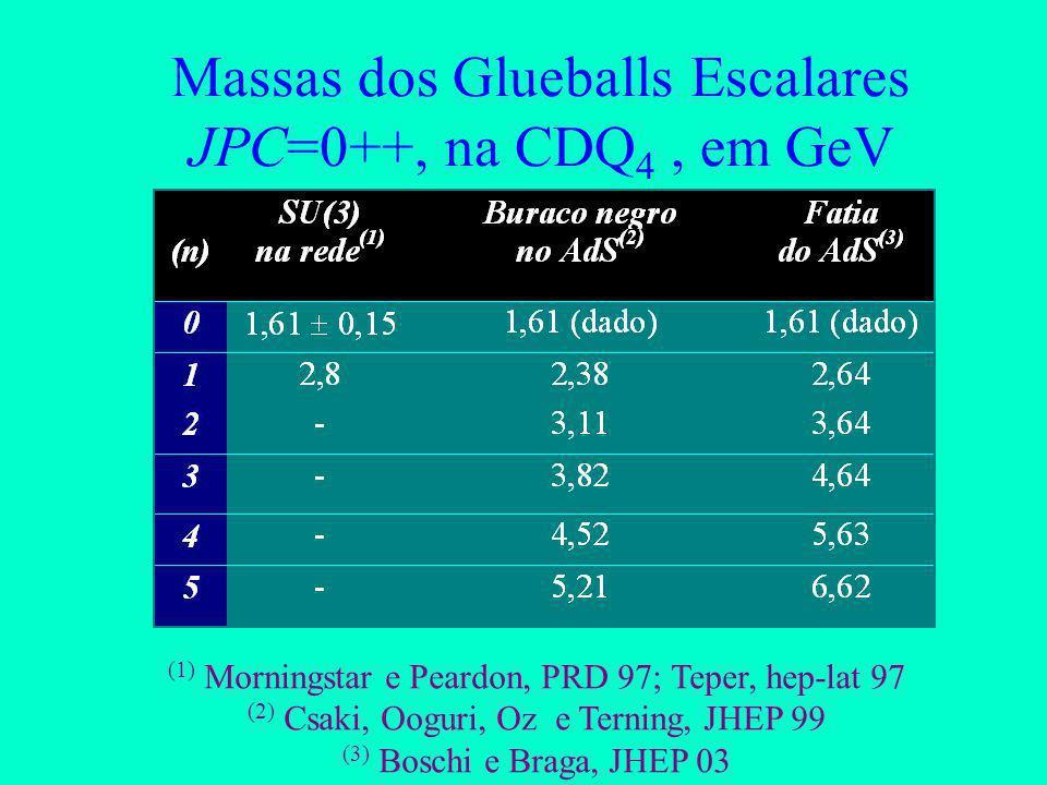 Massas dos Glueballs na Fatia A razão das massas é independente do corte 2,n são os zeros da Função de Bessel J 2 (u n z)