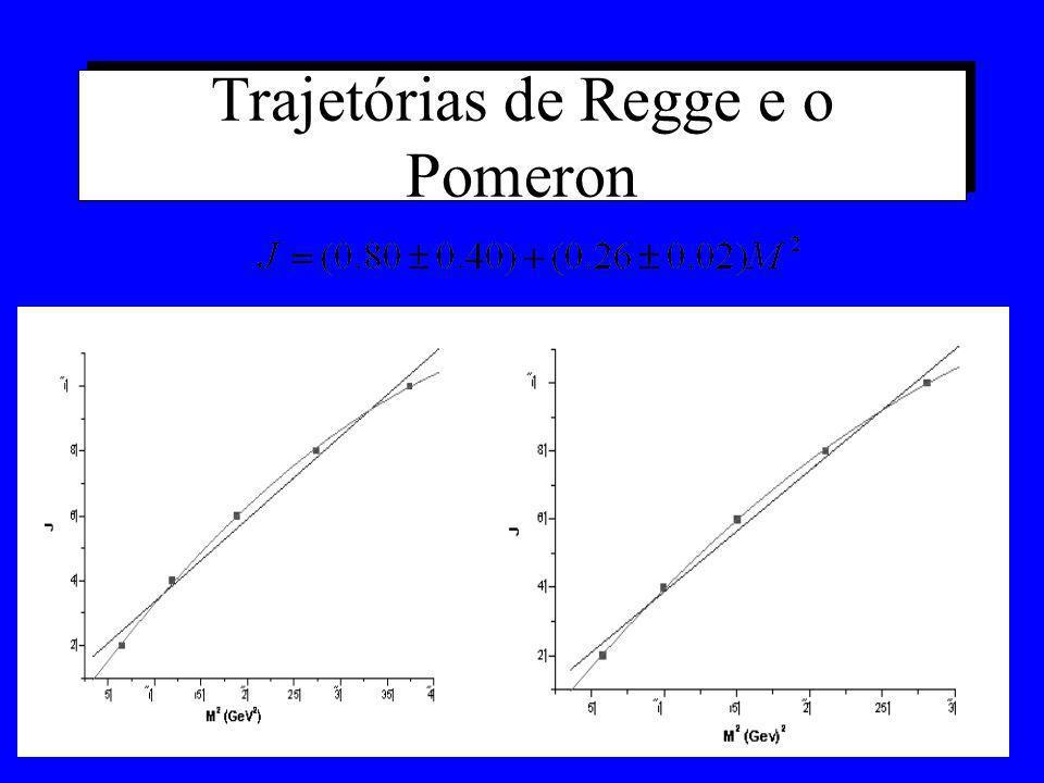 Resultados Recentes Teramond e Brodsky (2005) usam a fatia do AdS e os zeros das funções de Bessel para calcular massas para mésons (spin 1) e bárions