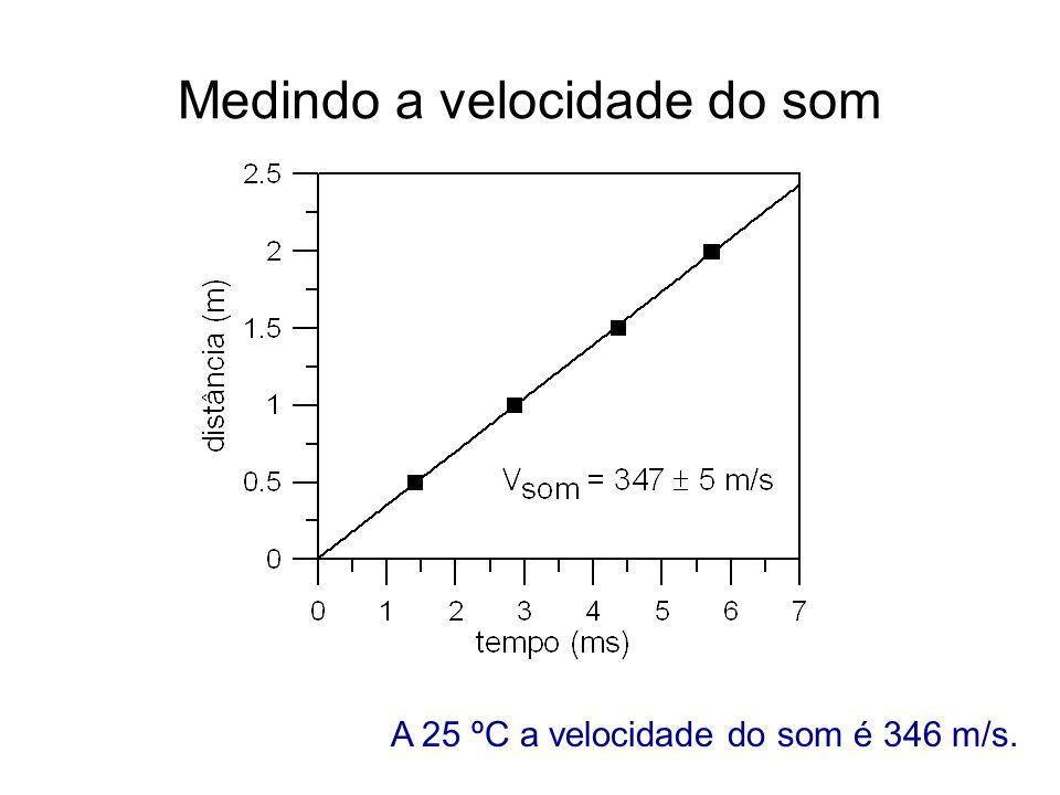 A 25 ºC a velocidade do som é 346 m/s.