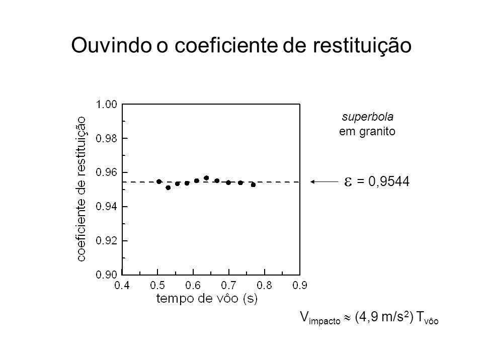 Ouvindo o coeficiente de restituição = 0,9544 superbola em granito V impacto (4,9 m/s 2 ) T vôo