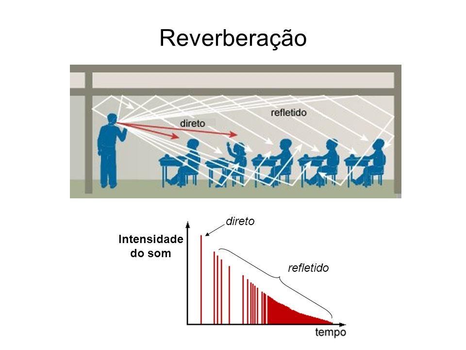 Reverberação Intensidade do som direto refletido