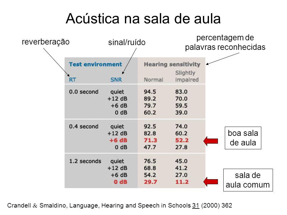 Acústica na sala de aula reverberação sinal/ruído percentagem de palavras reconhecidas boa sala de aula sala de aula comum Crandell Smaldino, Language