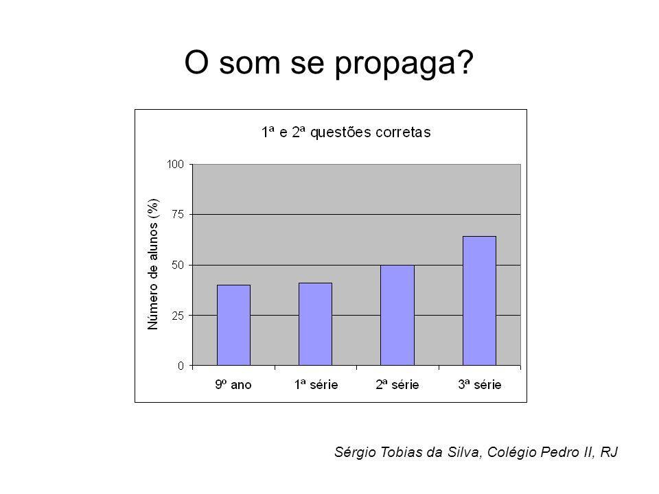 O som se propaga? Sérgio Tobias da Silva, Colégio Pedro II, RJ