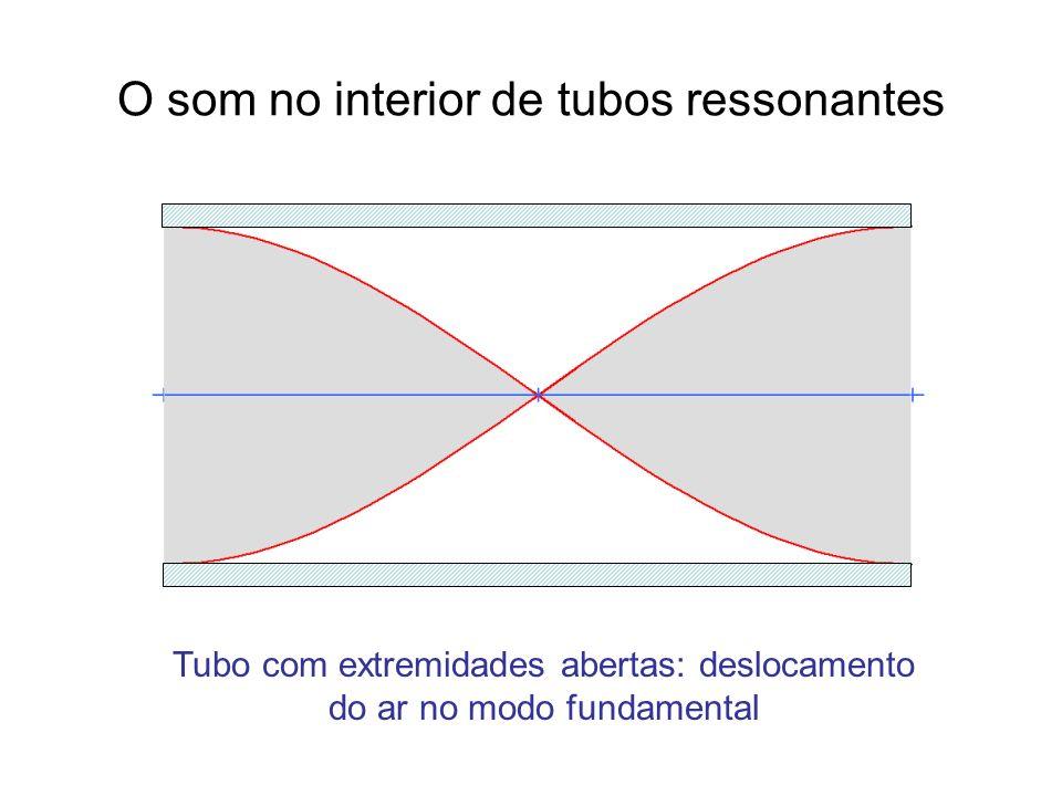 O som no interior de tubos ressonantes Tubo com extremidades abertas: deslocamento do ar no modo fundamental