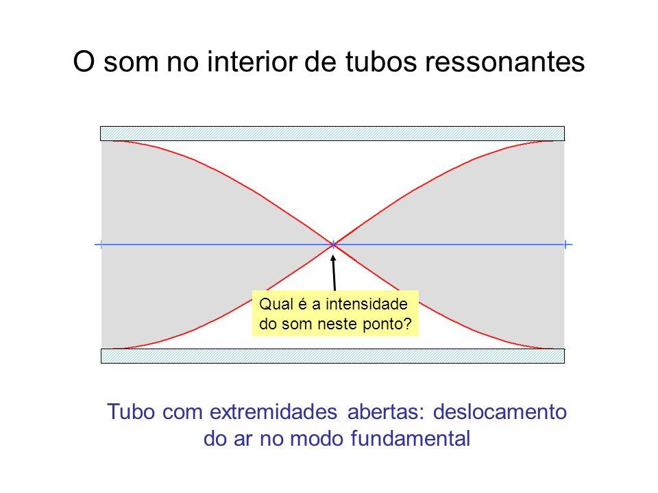 O som no interior de tubos ressonantes Tubo com extremidades abertas: deslocamento do ar no modo fundamental Qual é a intensidade do som neste ponto?