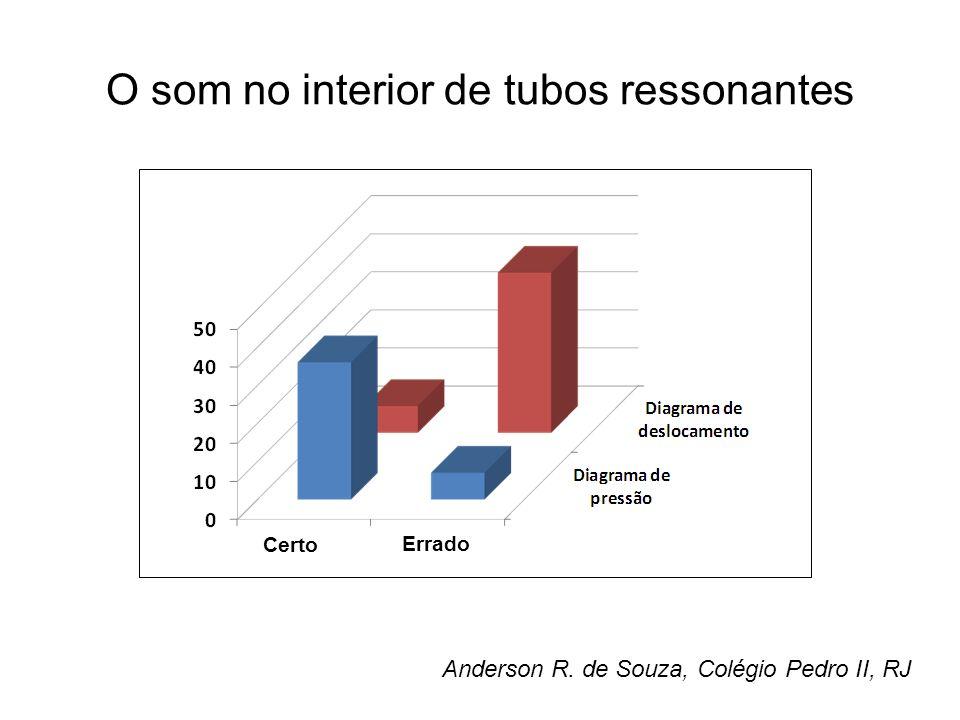 O som no interior de tubos ressonantes Certo Errado Anderson R. de Souza, Colégio Pedro II, RJ
