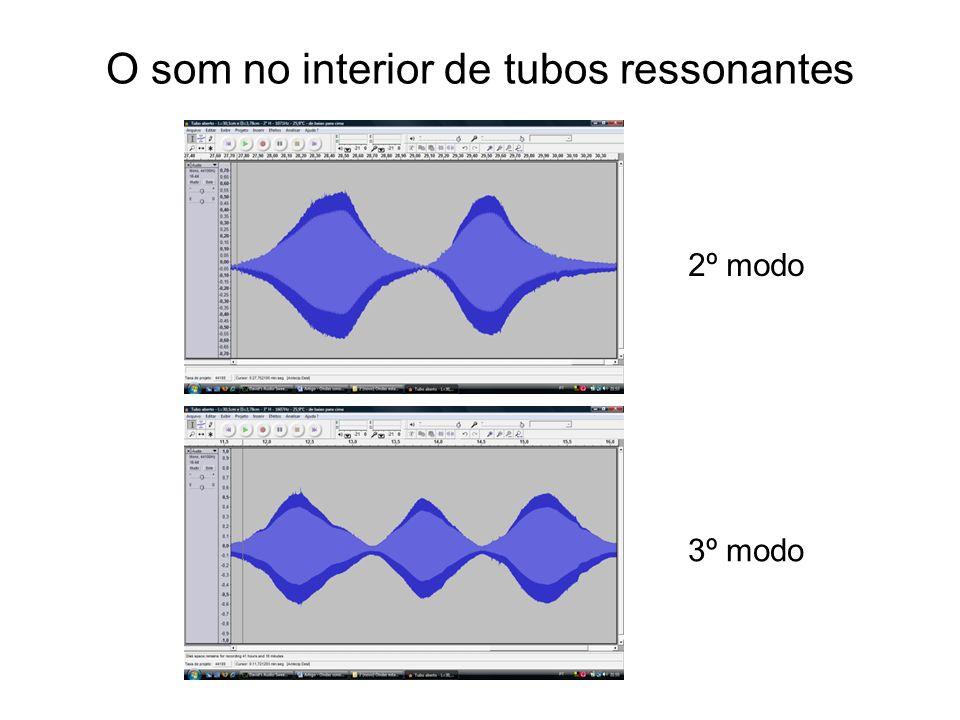 O som no interior de tubos ressonantes 2º modo 3º modo
