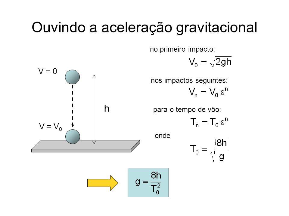 Ouvindo a aceleração gravitacional h V = 0 V = V 0 no primeiro impacto: nos impactos seguintes: para o tempo de vôo: onde