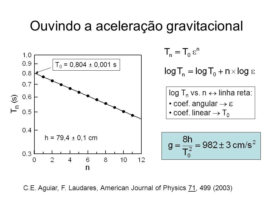 Ouvindo a aceleração gravitacional log T n vs. n linha reta: coef. angular coef. linear T 0 T 0 = 0,804 0,001 s h = 79,4 0,1 cm C.E. Aguiar, F. Laudar