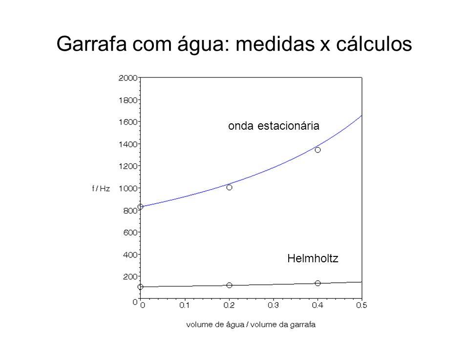 Garrafa com água: medidas x cálculos Helmholtz onda estacionária