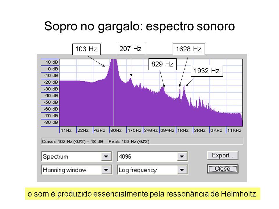 Sopro no gargalo: espectro sonoro 103 Hz 207 Hz 829 Hz 1932 Hz 1628 Hz o som é produzido essencialmente pela ressonância de Helmholtz
