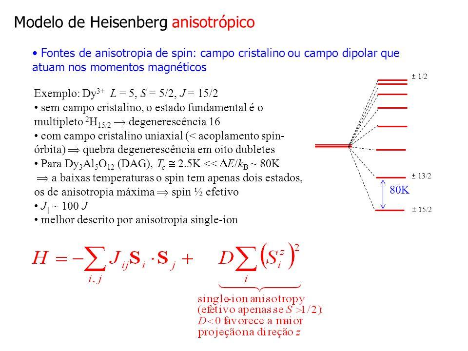 Efeitos da dimensionalidade Modelo de Ising d=3: séries; d=2: exato (Onsager); d=1: exato (Ising) MF falha até mesmo em 3D: T c superestimada descontinuidade, ao invés de divergência ausência da cauda de altas temperaturas Flutuações mais importantes quando d : T c descresce T c 0 em d =1