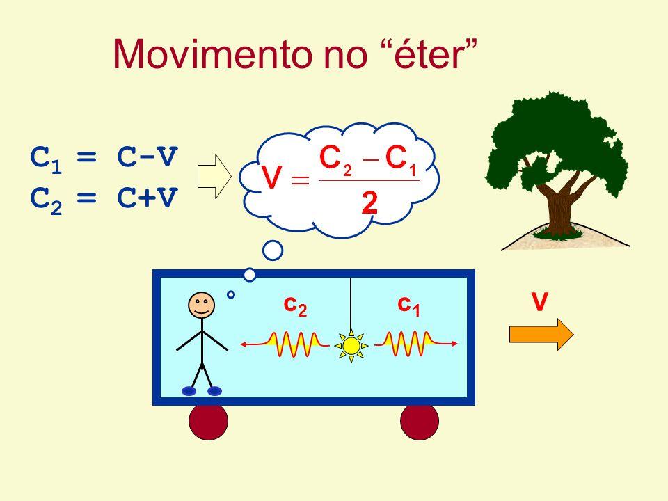 Movimento no éter C 1 = C-V C 2 = C+V Vc1c1 c2c2