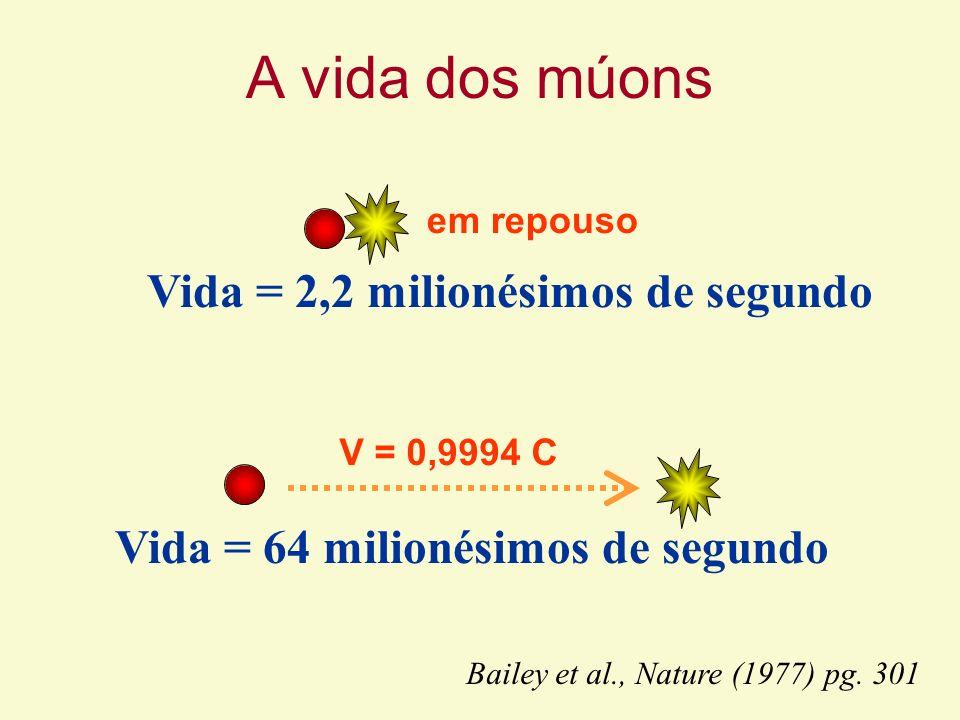 Vida = 2,2 milionésimos de segundo Vida = 64 milionésimos de segundo Bailey et al., Nature (1977) pg. 301 A vida dos múons V = 0,9994 C em repouso