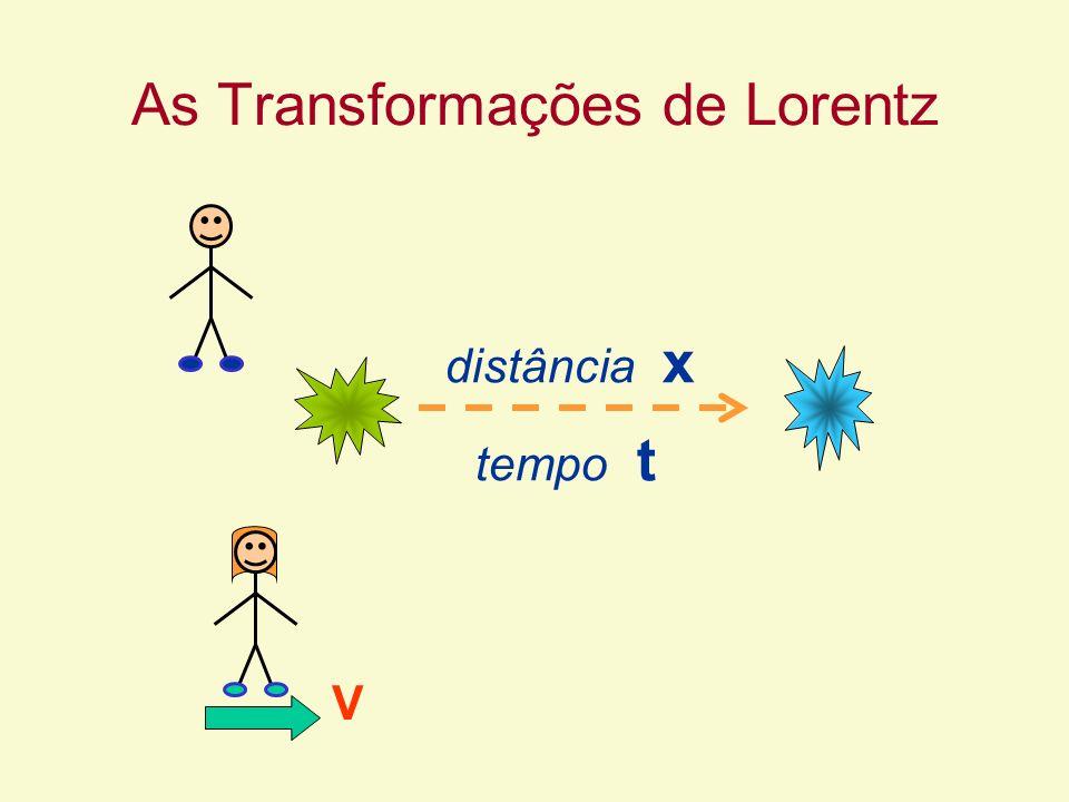 As Transformações de Lorentz V tempo t distância x