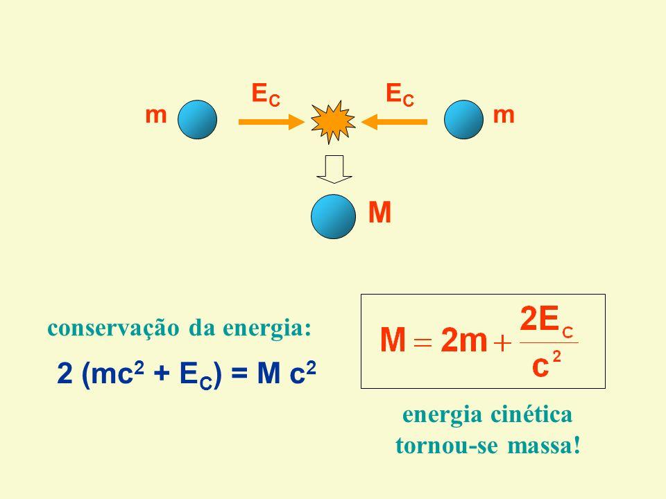2 (mc 2 + E C ) = M c 2 conservação da energia: ECEC m M m ECEC energia cinética tornou-se massa!